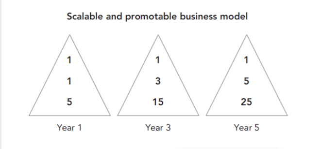 Scalable and promotable